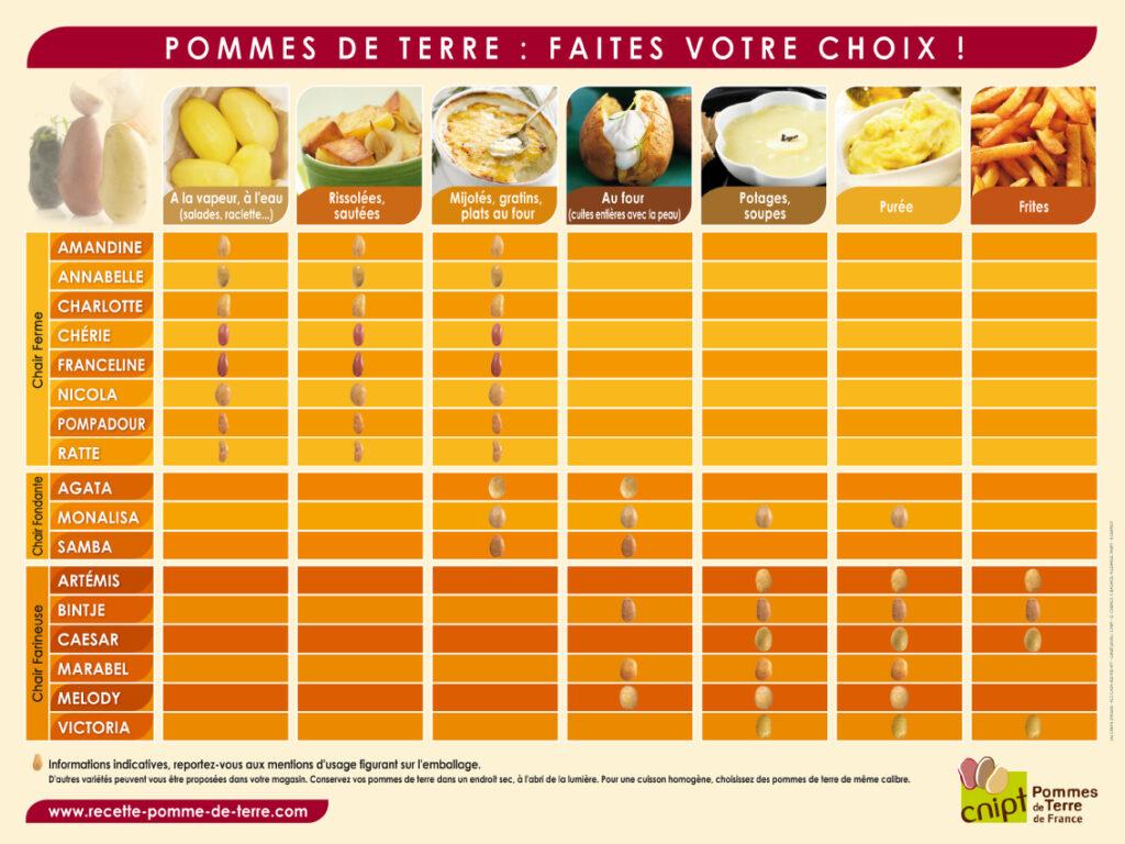 Tableau des variétés de pommes de terre